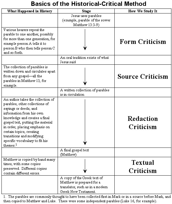 Basic chart for historical critical method; form criticism, redaction criticism, source criticism.